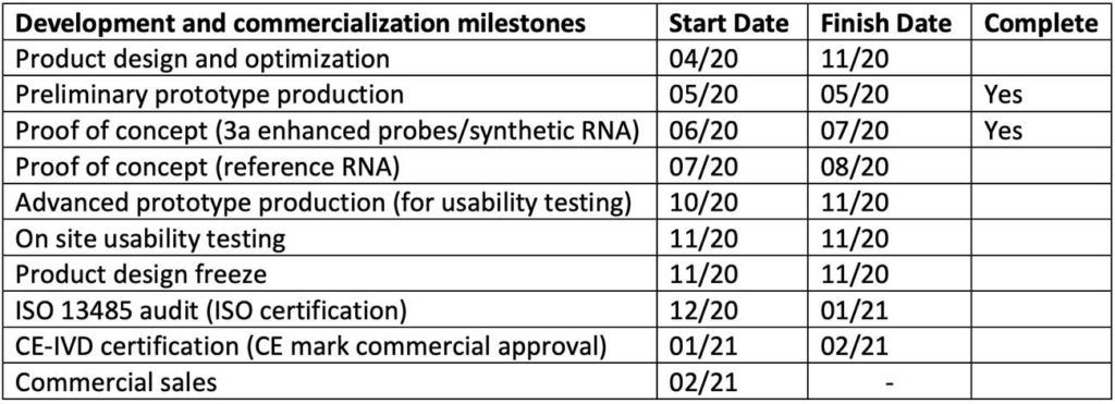 Development and commercialization milestones